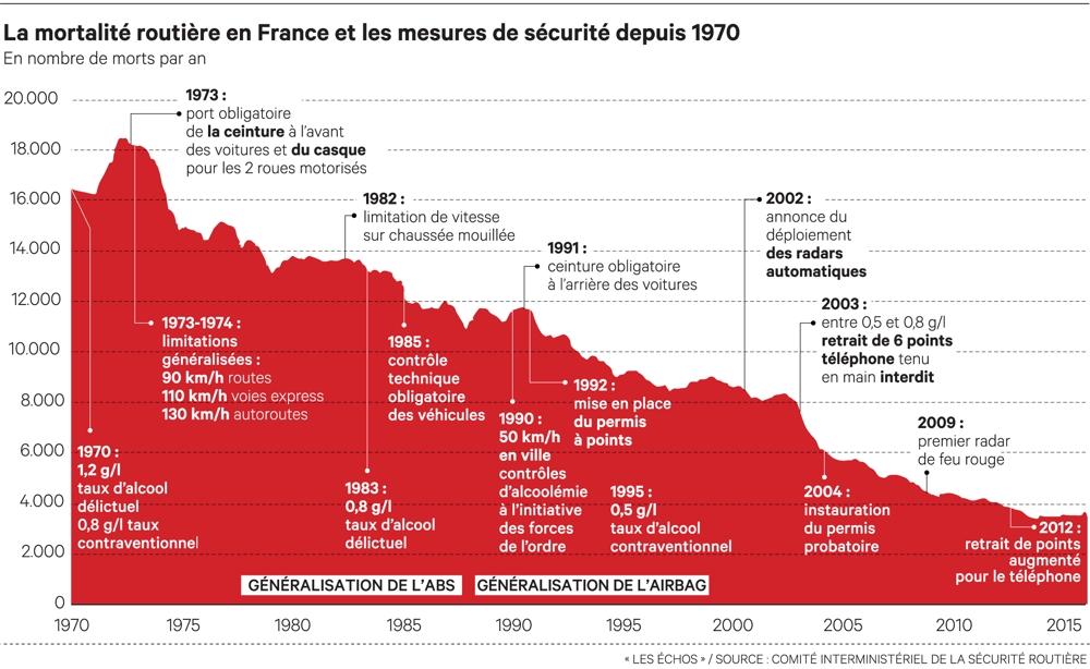 mortalité_routière_france