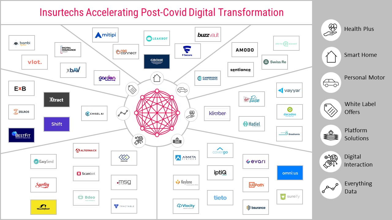 post_covid_digital_transformation_insurtech